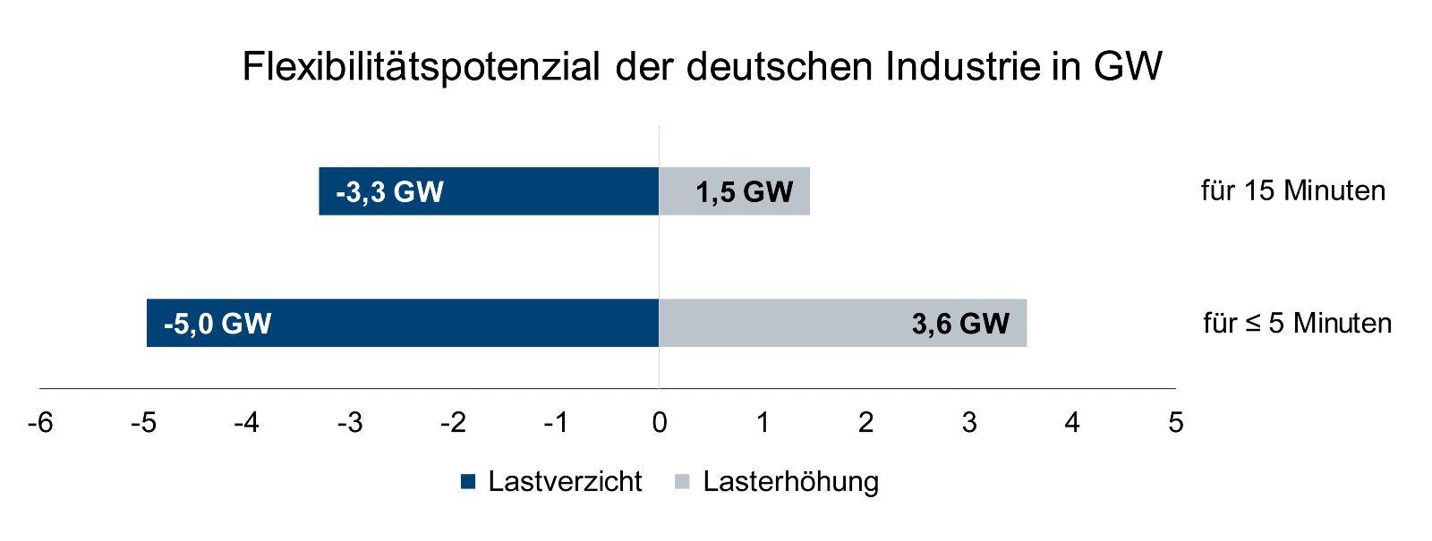 Das Bild zeigt eine Grafik zum Flexibilisierungspotenzial der deutschen Industrie in Gigawatt.