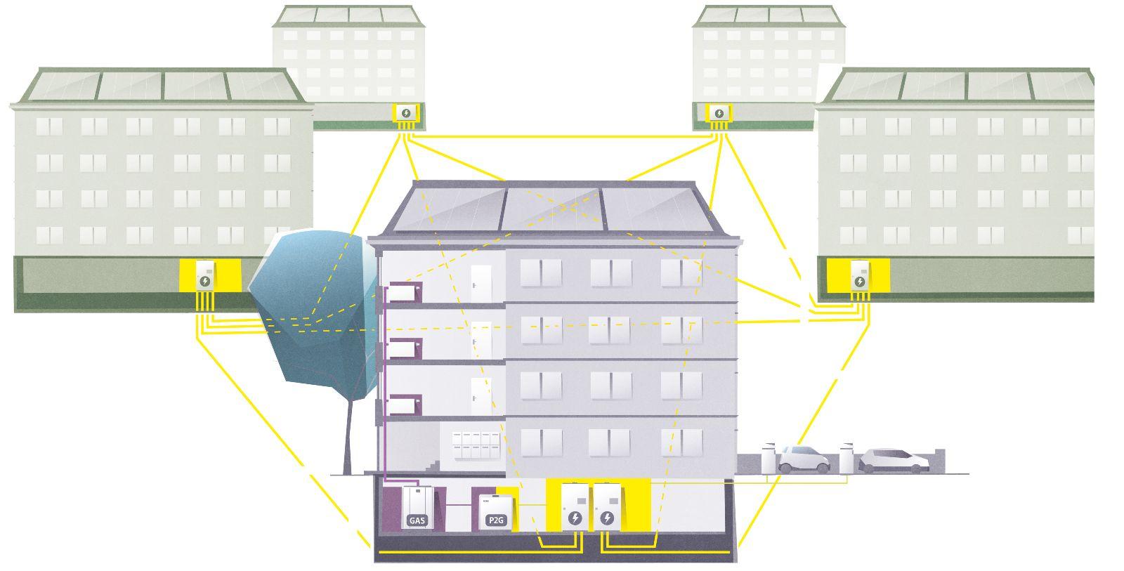 Das Bild zeigt mehrere Wohnsiedlungen, die auf Verteilnetzebene miteinander vermascht vernetzt sind.