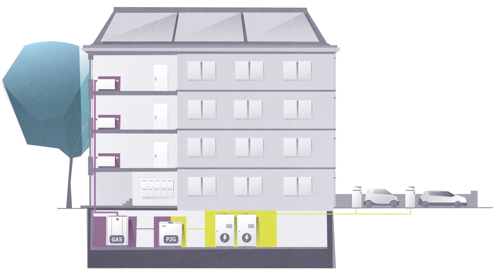 Das Bild zeigt eine Wohnsiedlung mit einer unterirdischen Power-to-Gas-Anlage.